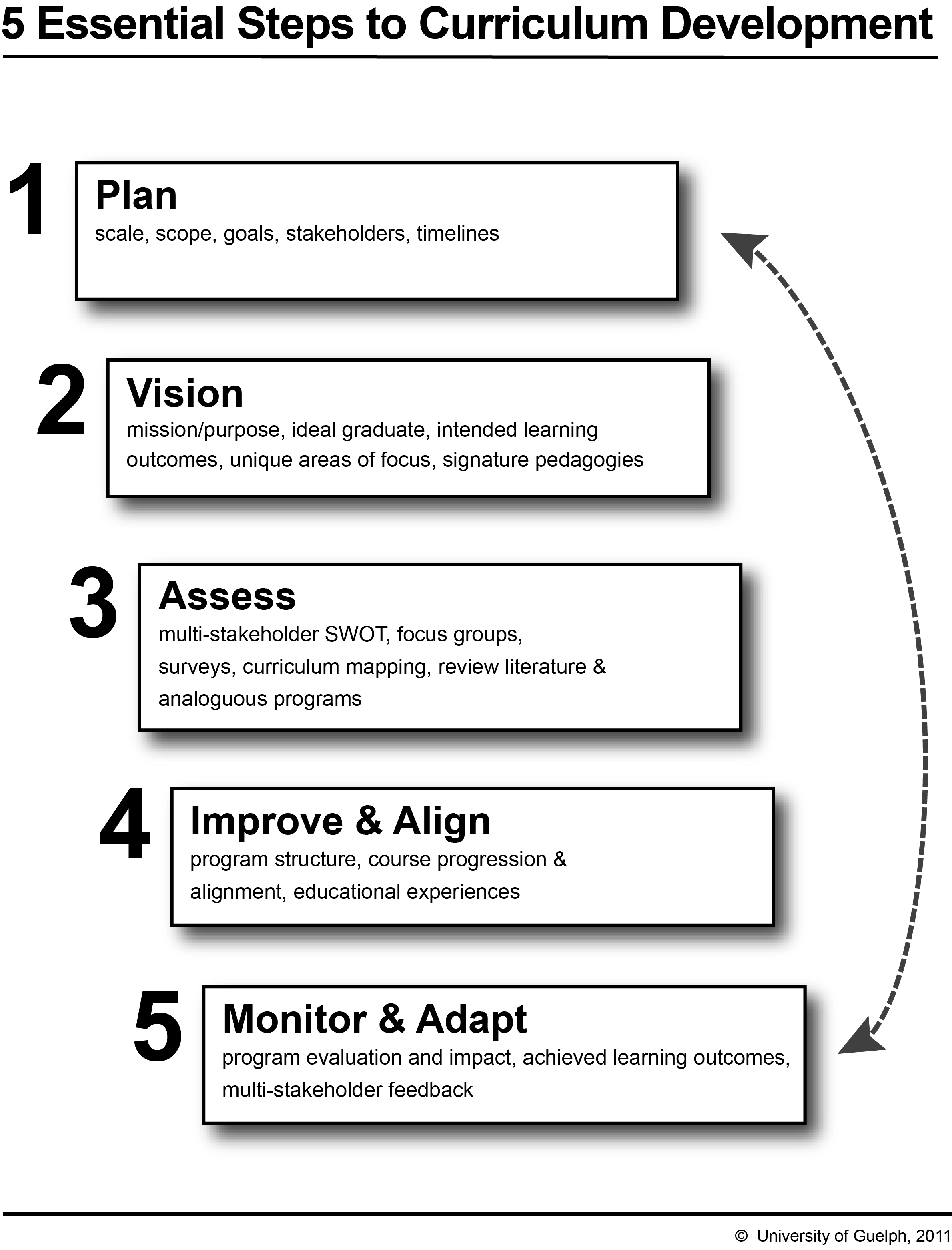Why should assessments, learning objectives, and instructional strategies be aligned?