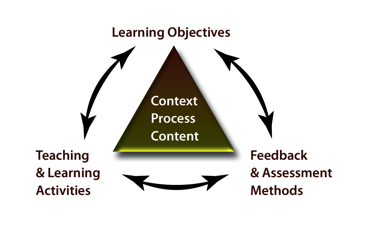 constructive learning 1 definition constructivism is first of all a theory of learning based on the idea that knowledge is constructed by the knower based on mental activity learners are considered to be active organisms seeking meaning.